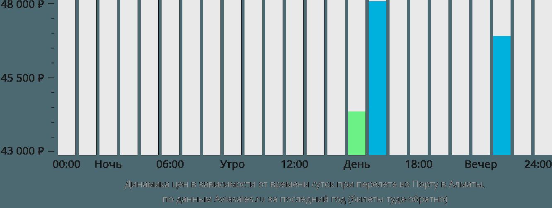 Динамика цен в зависимости от времени вылета из Порту в Алматы