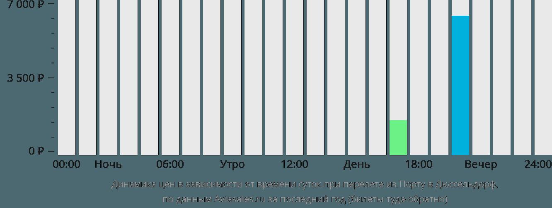 Динамика цен в зависимости от времени вылета из Порту в Дюссельдорф
