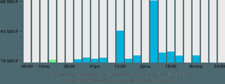 Динамика цен в зависимости от времени вылета из Порту в Россию