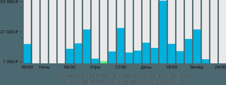 Динамика цен в зависимости от времени вылета из Корка