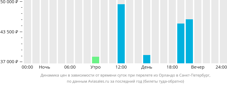 Динамика цен в зависимости от времени вылета из Орландо в Санкт-Петербург