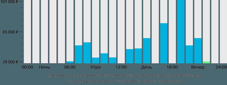Динамика цен в зависимости от времени вылета из Орландо в Москву