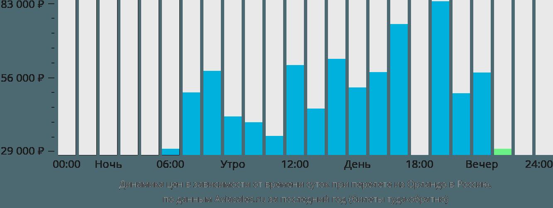 Динамика цен в зависимости от времени вылета из Орландо в Россию