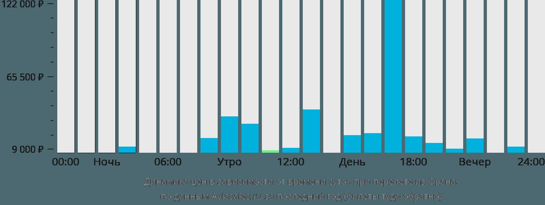 Динамика цен в зависимости от времени вылета из Орана