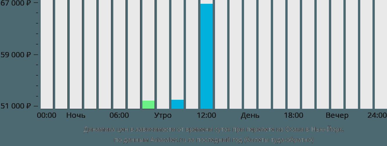 Динамика цен в зависимости от времени вылета из Осаки в Нью-Йорк