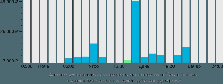 Динамика цен в зависимости от времени вылета из Осаки в Саппоро