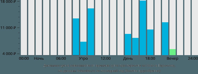 Динамика цен в зависимости от времени вылета из Осло в Барселону
