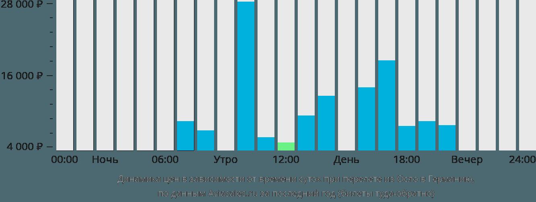 Динамика цен в зависимости от времени вылета из Осло в Германию