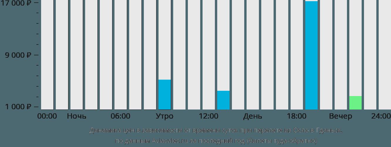 Динамика цен в зависимости от времени вылета из Осло в Гданьск