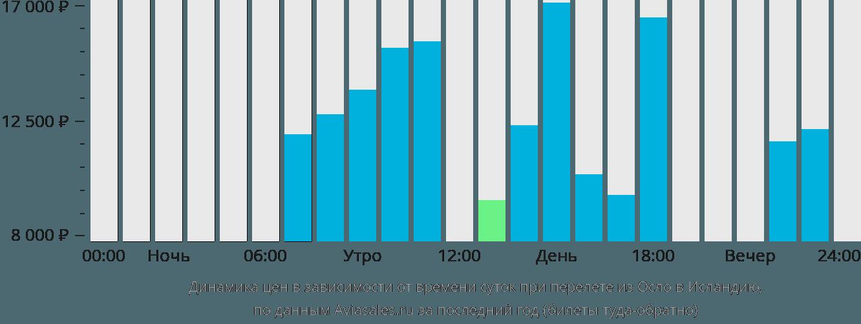 Динамика цен в зависимости от времени вылета из Осло в Исландию