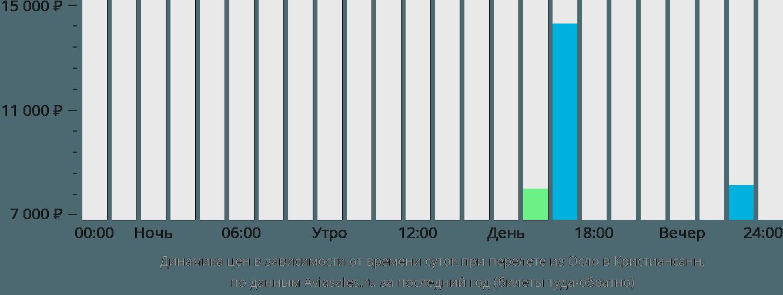 Динамика цен в зависимости от времени вылета из Осло в Кристиансанн