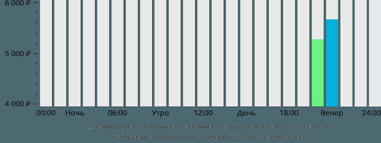 Динамика цен в зависимости от времени вылета из Осло в Каунас