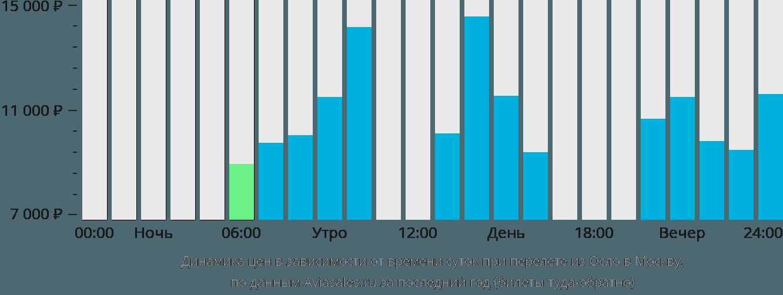 Динамика цен в зависимости от времени вылета из Осло в Москву