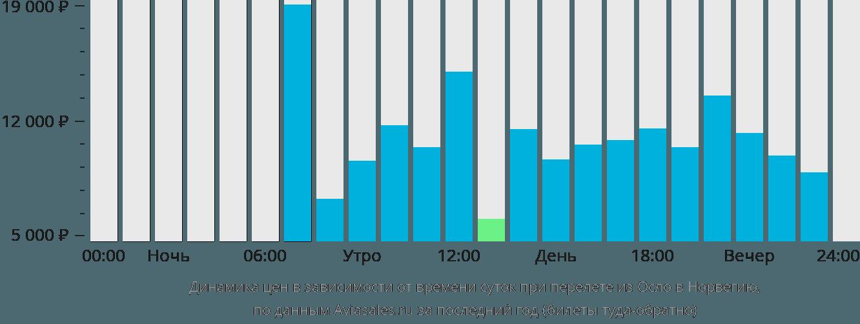 Динамика цен в зависимости от времени вылета из Осло в Норвегию
