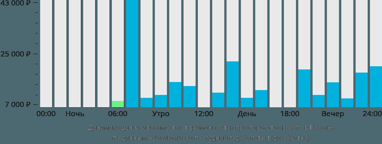 Динамика цен в зависимости от времени вылета из Осло в Россию