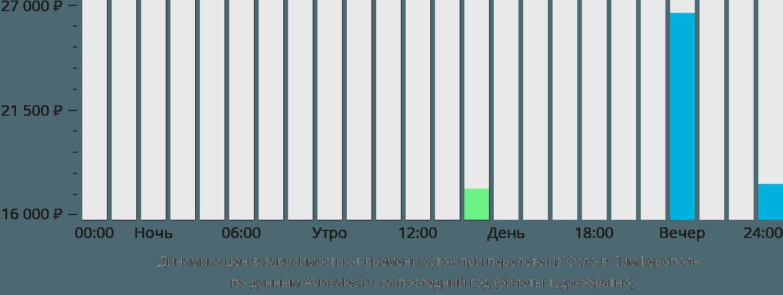 Динамика цен в зависимости от времени вылета из Осло в Симферополь