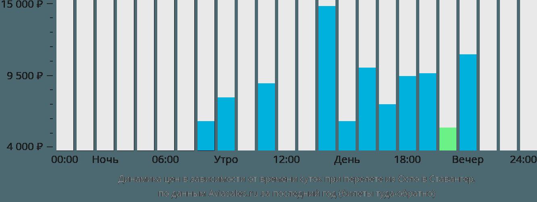 Динамика цен в зависимости от времени вылета из Осло в Ставангер