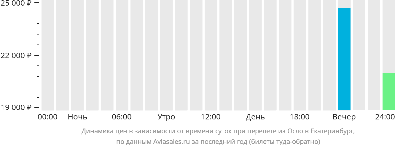 Динамика цен в зависимости от времени вылета из Осло в Екатеринбург