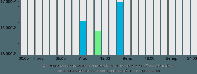 Динамика цен в зависимости от времени вылета из Осло в Зальцбург