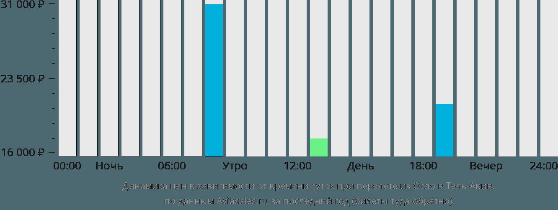 Динамика цен в зависимости от времени вылета из Осло в Тель-Авив