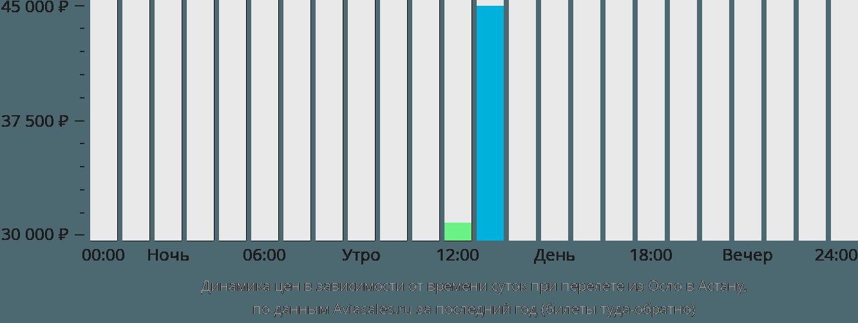 Динамика цен в зависимости от времени вылета из Осло в Астану