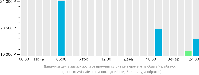Динамика цен в зависимости от времени вылета из Оша в Челябинск