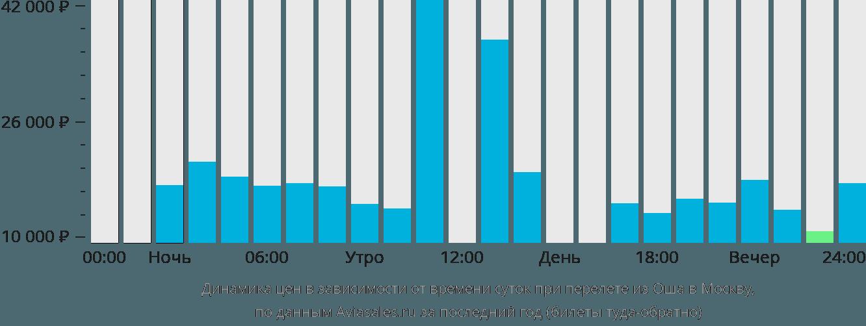 Динамика цен в зависимости от времени вылета из Оша в Москву