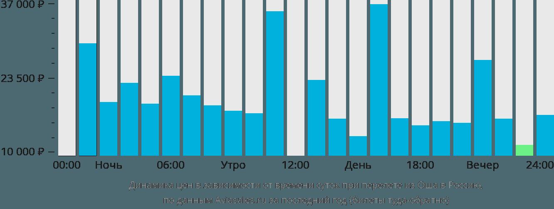 Динамика цен в зависимости от времени вылета из Оша в Россию