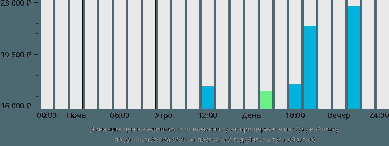 Динамика цен в зависимости от времени вылета из Оулу в Москву