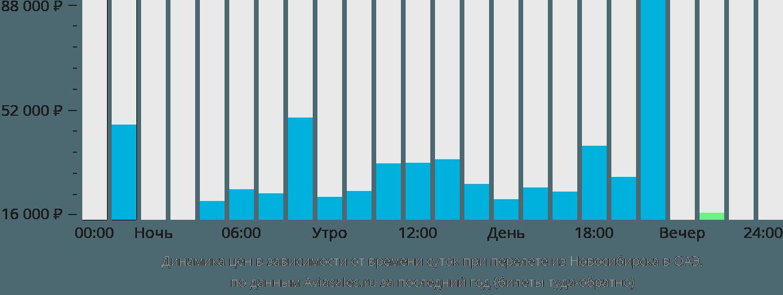 Динамика цен в зависимости от времени вылета из Новосибирска в ОАЭ