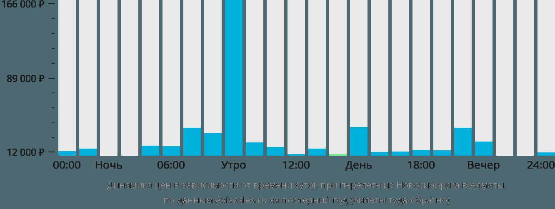 Динамика цен в зависимости от времени вылета из Новосибирска в Алматы