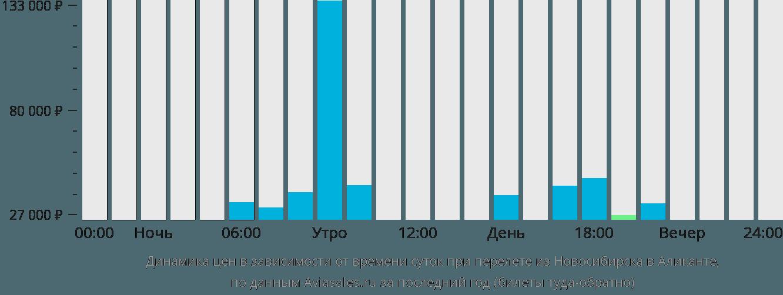 Динамика цен в зависимости от времени вылета из Новосибирска в Аликанте