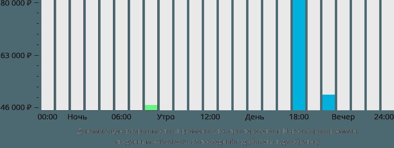 Динамика цен в зависимости от времени вылета из Новосибирска в Амман
