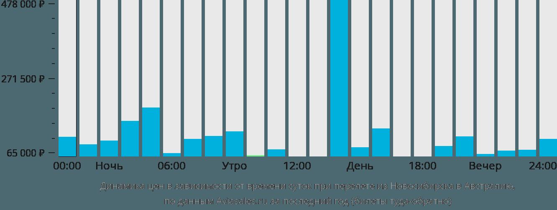 Динамика цен в зависимости от времени вылета из Новосибирска в Австралию