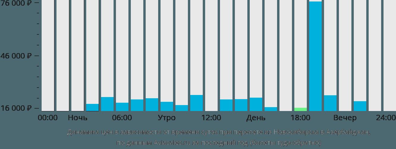 Динамика цен в зависимости от времени вылета из Новосибирска в Азербайджан