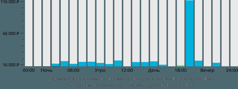 Динамика цен в зависимости от времени вылета из Новосибирска в Баку