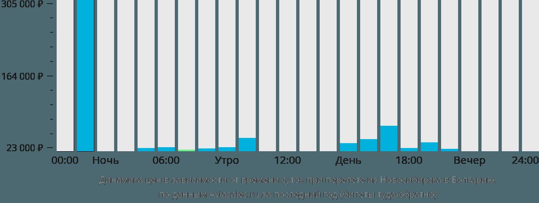 Динамика цен в зависимости от времени вылета из Новосибирска в Болгарию