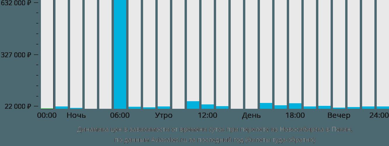 Динамика цен в зависимости от времени вылета из Новосибирска в Пекин