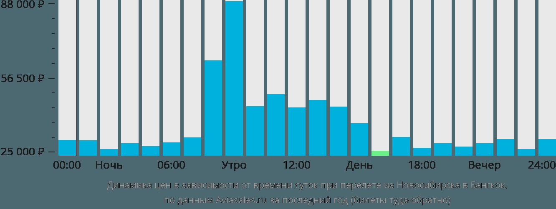 Динамика цен в зависимости от времени вылета из Новосибирска в Бангкок