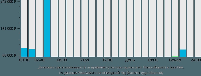 Динамика цен в зависимости от времени вылета из Новосибирска в Брисбен