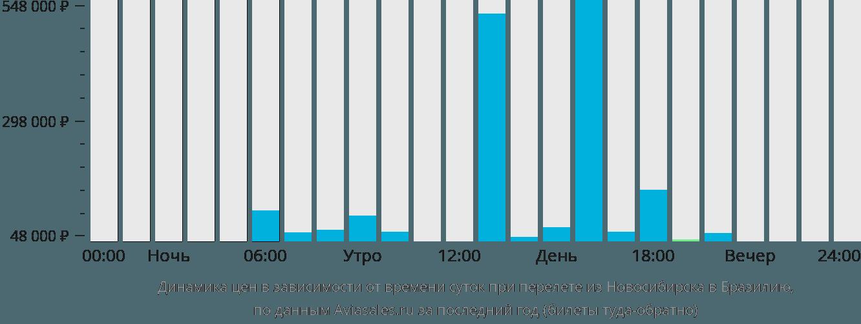 Динамика цен в зависимости от времени вылета из Новосибирска в Бразилию