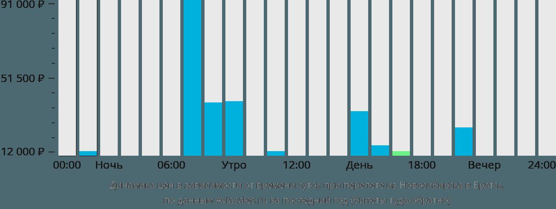 Динамика цен в зависимости от времени вылета из Новосибирска в Братск