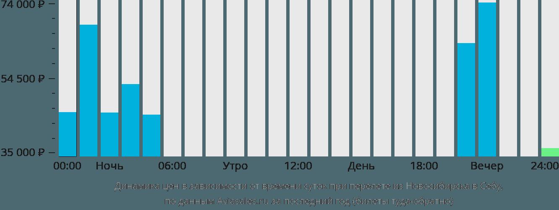 Динамика цен в зависимости от времени вылета из Новосибирска в Себу