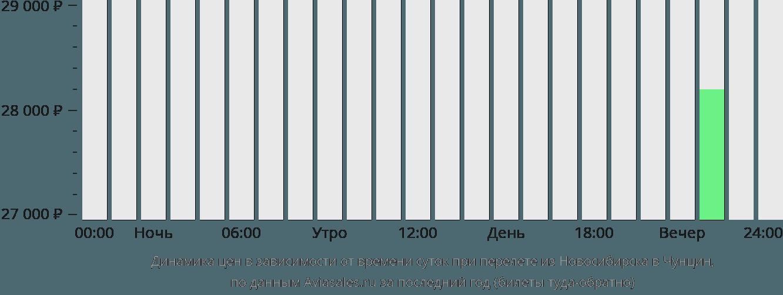 Динамика цен в зависимости от времени вылета из Новосибирска в Чунцин