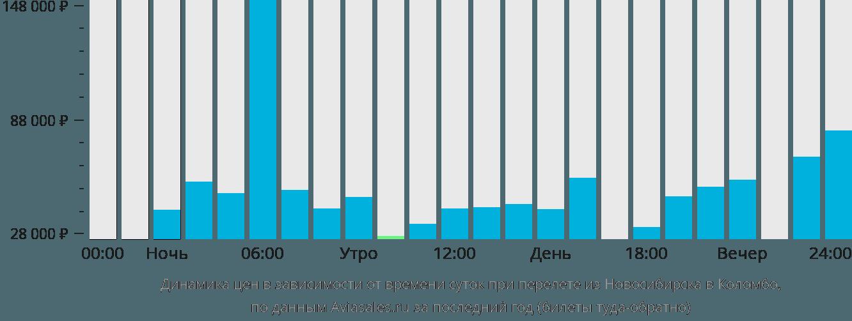 Динамика цен в зависимости от времени вылета из Новосибирска в Коломбо