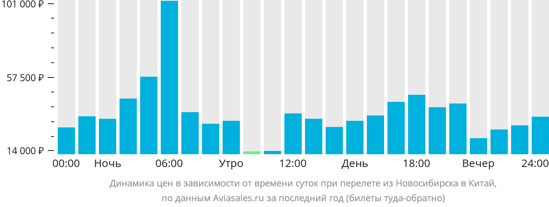 Динамика цен в зависимости от времени вылета из Новосибирска в Китай