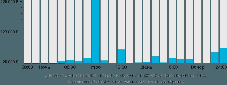 Динамика цен в зависимости от времени вылета из Новосибирска на Кипр