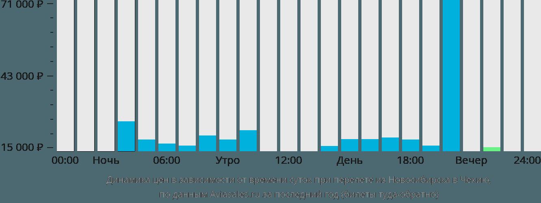 Динамика цен в зависимости от времени вылета из Новосибирска в Чехию