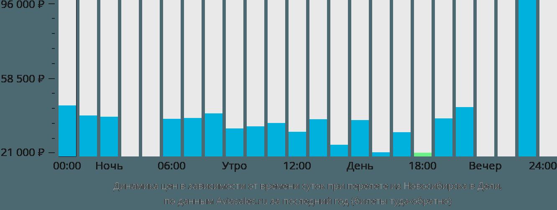 Динамика цен в зависимости от времени вылета из Новосибирска в Дели
