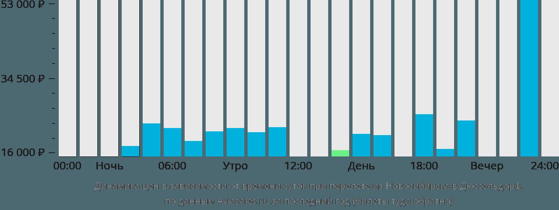Динамика цен в зависимости от времени вылета из Новосибирска в Дюссельдорф